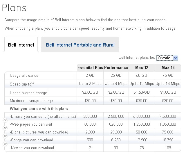 Limbo Dance Redux: Bell Canada Lowers Usage Allowances on