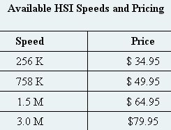 Sacred Wind Broadband Speed/Pricing