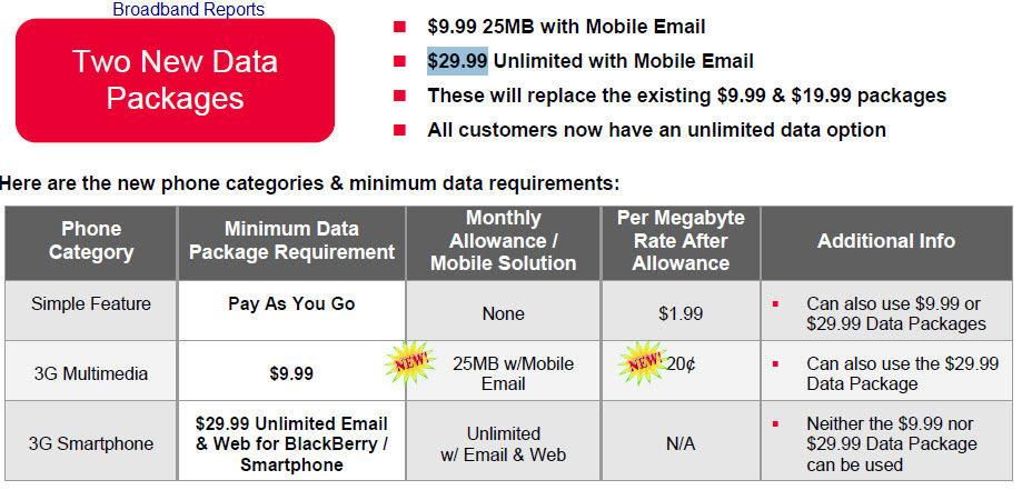 Verizon wireless business plans pricing
