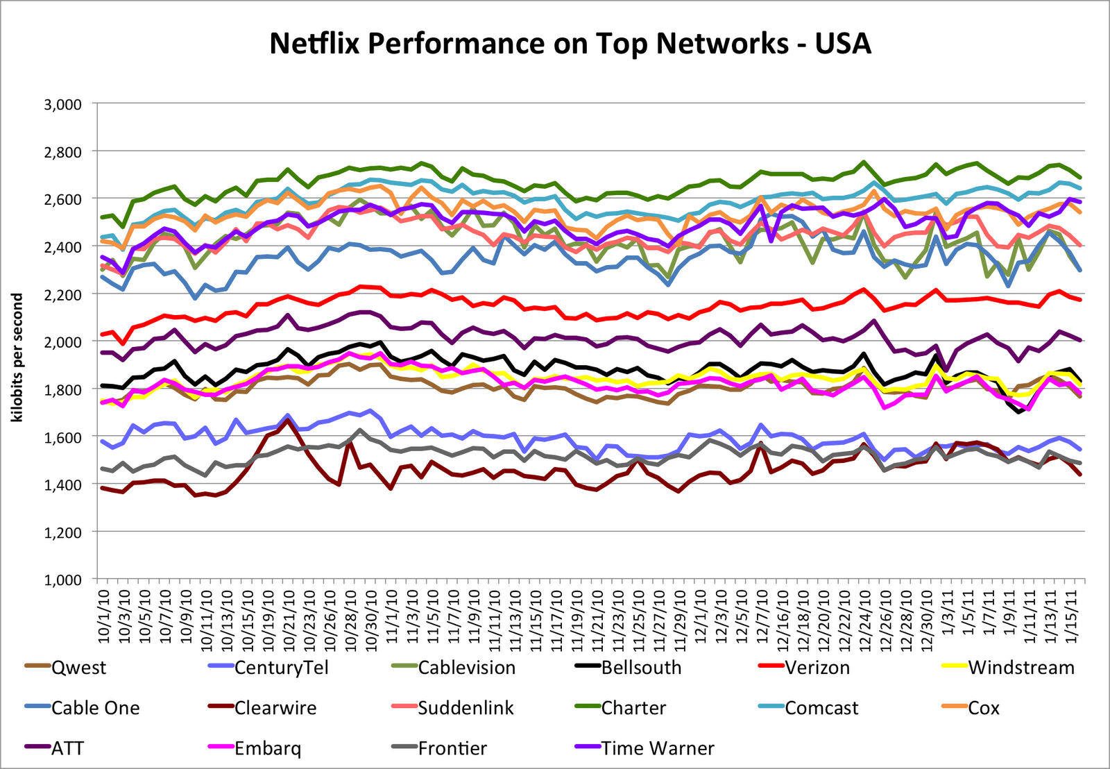 Netflix Says Frontier Is America's Worst Ranked Wired Internet