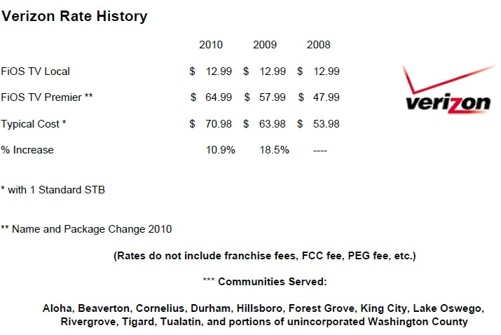 Verizon FiOS pricing increased at less than half the rate Frontier will ...