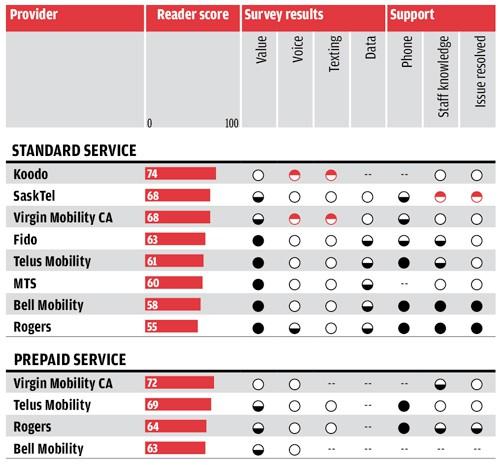Image Result For Best Cell Phone Plans Canada Saskatchewan