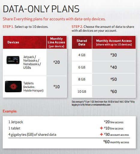 Verizon 39 S New Share Everything Plans Will Bring Many