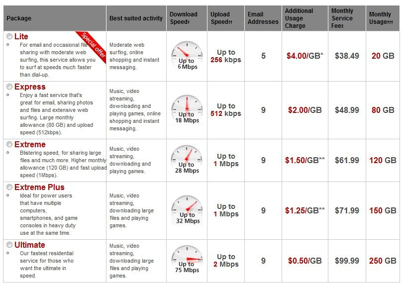 Stop The Cap Rogers Bumps 39 Lite 39 Usage Tier Allowance Up
