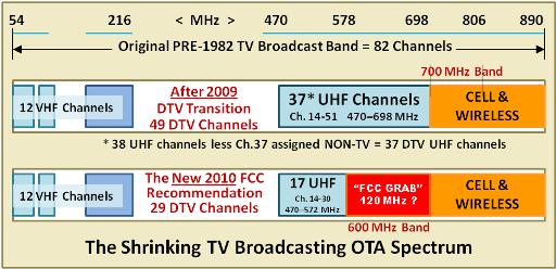 Fcc Prepares To Sacrifice Free Over The Air Uhf Tv