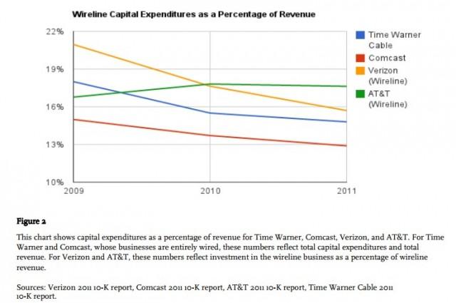 wireline capital