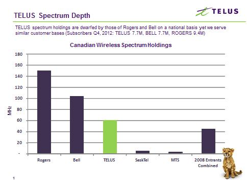 TELUS-Spectrum-Depth