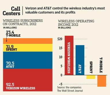 AT&T and Verizon Wireless have the largest share of wireless customers. (Wall Street Journal)