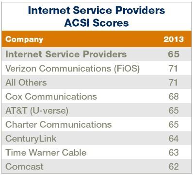 acsi broadband