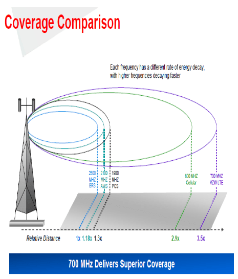 Verizon's own presentation materials tout the benefits of controlling 700MHz spectrum which is less costly to deploy and offers more robust coverage.