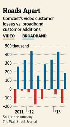 Broadband way up, although the company keeps losing video customers to cord-cutting.