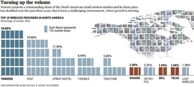 wireless north america