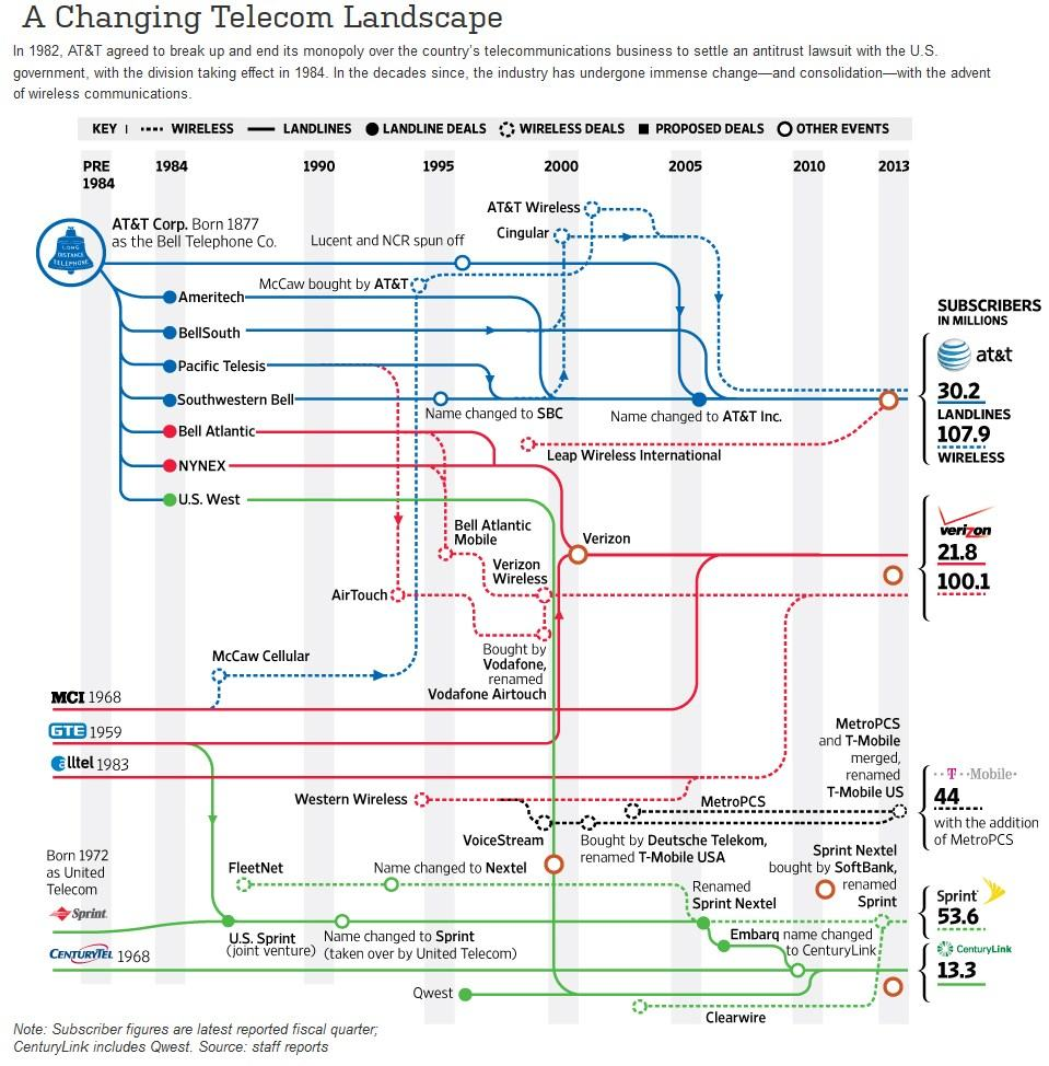 changing telecom landscape