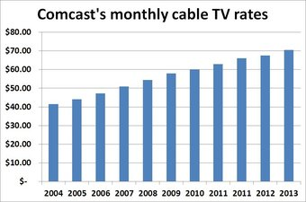comcast cable rates