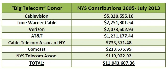 donor contributions