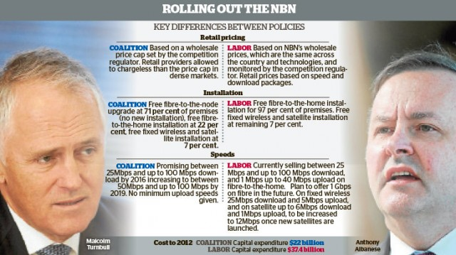The Sydney Morning Herald  compares the last Labor government's broadband policy with the new Coalition government policy.