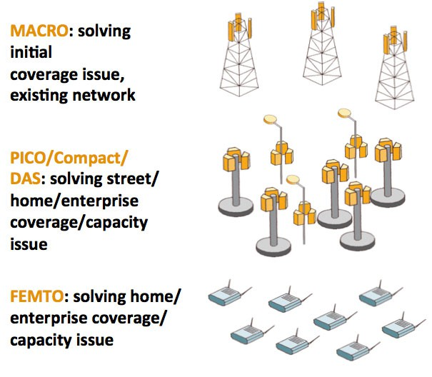 Carriers can boost coverage with additional traditional cell towers, street level picocells, or in-building femtocells.
