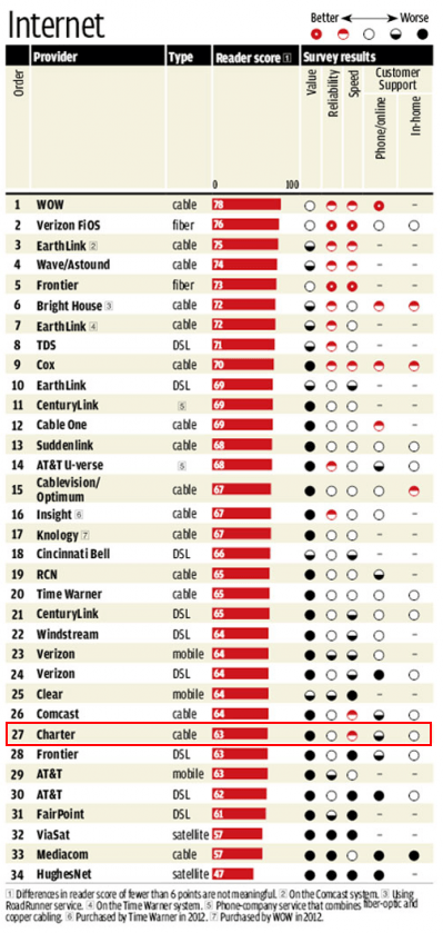Charter is America's second worst rated cable company. (Consumer Reports, 2013)