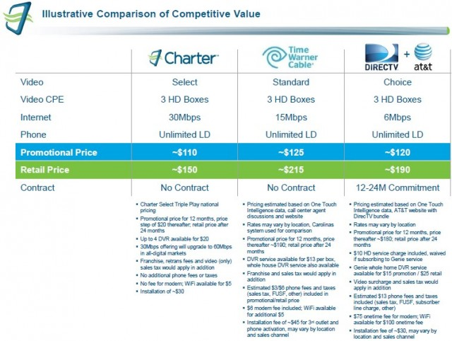 Charter's price comparison chart for the benefit of Time Warner Cable shareholders lacks accuracy. Virtually nobody has to pay TWC's quoted retail rates and the chart assumes worst-case pricing for TWC customers, while also ignoring Charter's very high customer dissatisfaction score.