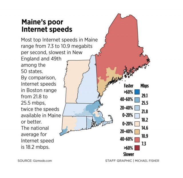Maine's broadband speeds are among the worst in the country. (Graphic: Portland Press Herald)