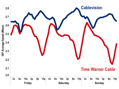 Cablevision, which participates in Netflix's Open Connect program experiences no significant speed degradation during prime time. The same cannot be said with Time Warner Cable, which refuses to participate.