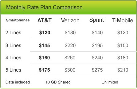 AT&T Forced to Slash Prices In Face of T-Mobile's Price War