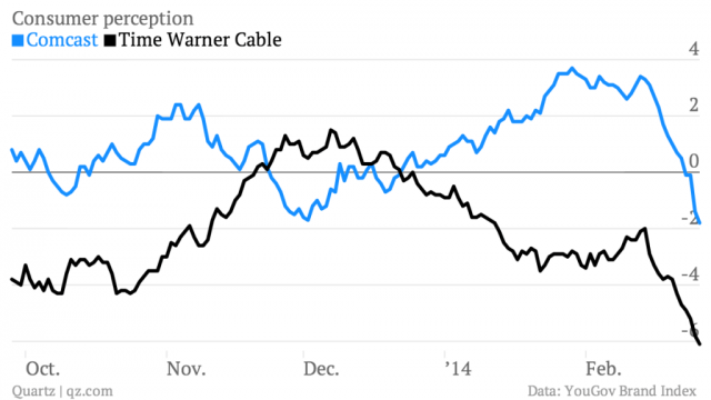 consumer-perception-comcast-time-warner-cable_chartbuilder-2