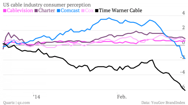 us-cable-industry-consumer-perception-cablevision-charter-comcast-cox-time-warner-cable_chartbuilder
