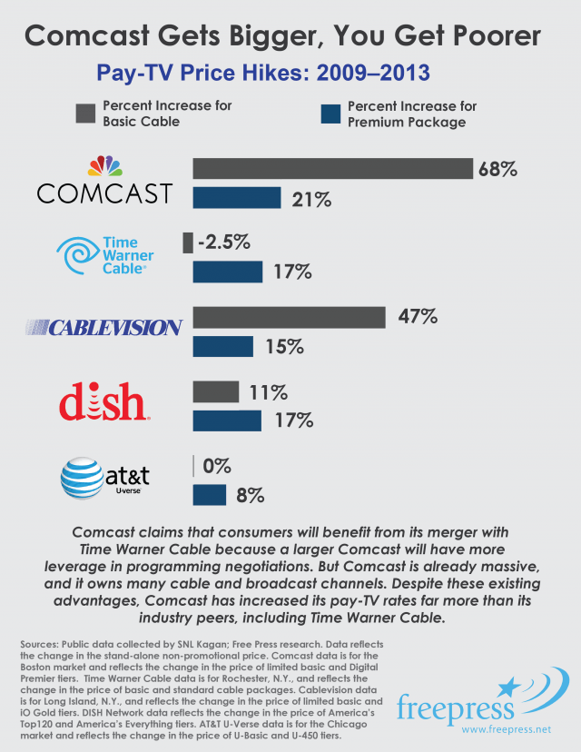 free_press_comcast_twc_video_price_hikes