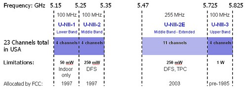 The 5GHz spectrum at issue used to require limited transmitting power and indoor-use only.