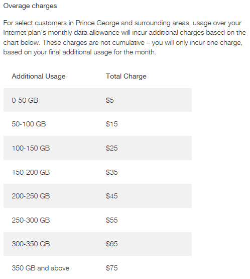 overlimit fees
