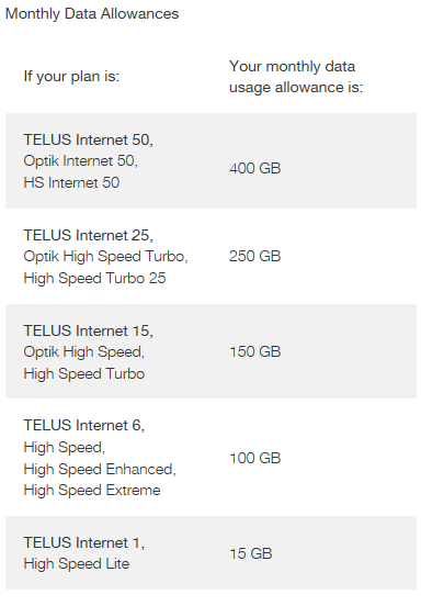 telus data allowance
