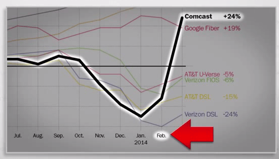Comcast's Internet protection racket. Netflix watched customer streaming performance degrade on Comcast's network until it signed a paid peering agreement with the cable company in February.