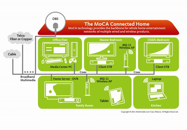 Moca-connected-home2