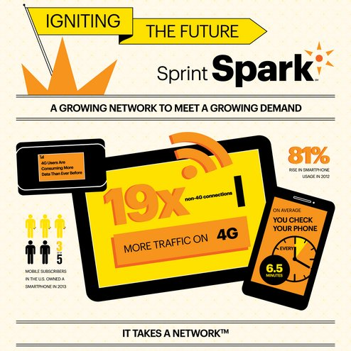 Waiting for an upgrade... Sprint Spark is the latest and fastest, but it's only in 24 cities.