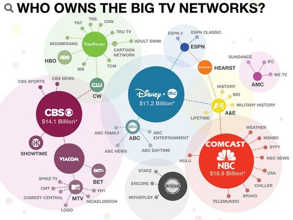 media-ownership