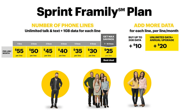 Sprint believes its Framily Plan might be too expensive.