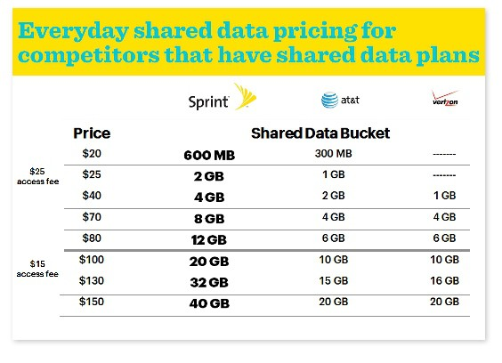 Competitors-Shared-Pricing-Data-Plans2
