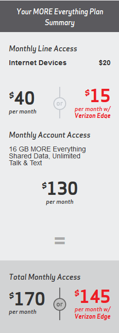 Comcast's idea of effective competition is using your Verizon Wireless connection for home broadband use. A 16GB monthly plan will cost consumers as much as $170 a month before taxes and fees.