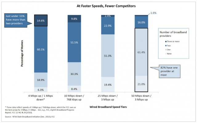 faster speed fewer competitors