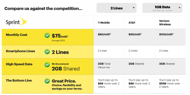 This chart reflects a 2GB shared data plan for two lines that amounts to $75 a month before taxes, fees and surcharges.
