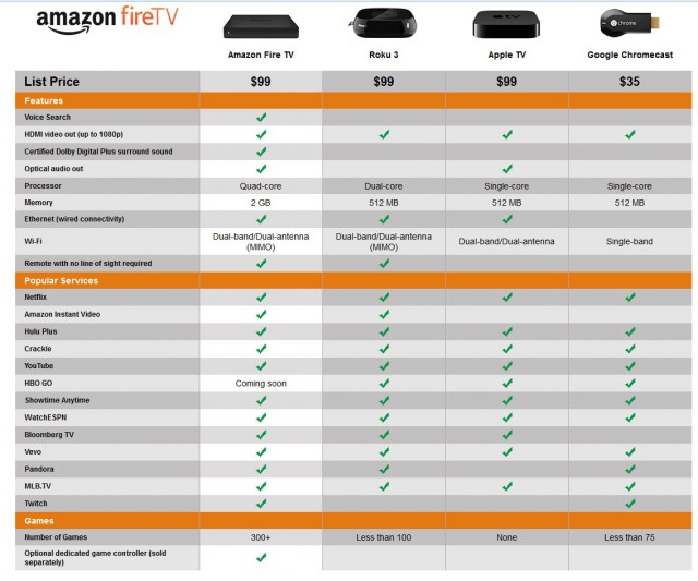 fire tv compare