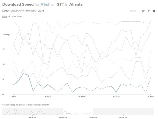 Internet traffic jam, at least for AT&T customers in Atlanta trying to access content delivered by GTT.