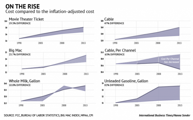 cable-inflation-comparison
