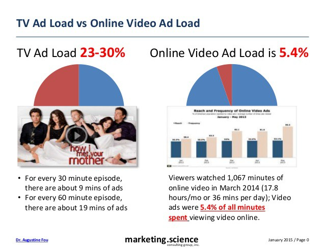 tv-ad-load-versus-video-ad-load-2014-augustine-fou-1-638