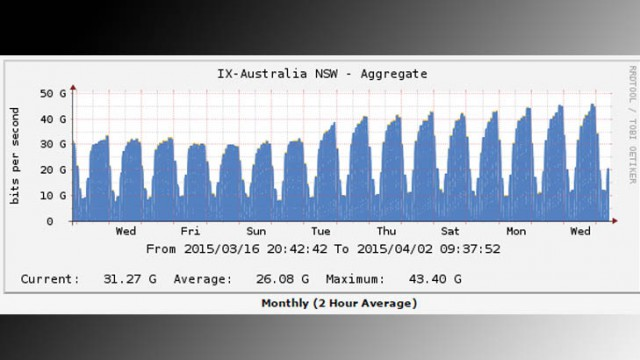 Netflix's launch increased traffic passing through Australia's ISPs by 50 percent, from 30 to 50Gbps in just one week, and growing.