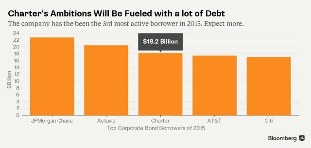 Charter will be among America's top junk bond issuers. (Image: Bloomberg News)