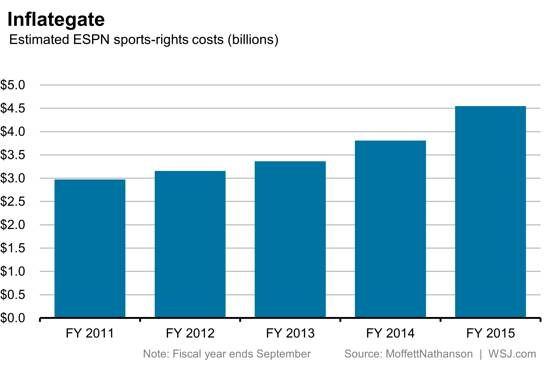 ESPN sports programming costs