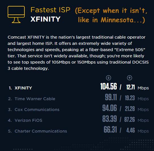 fastest isp