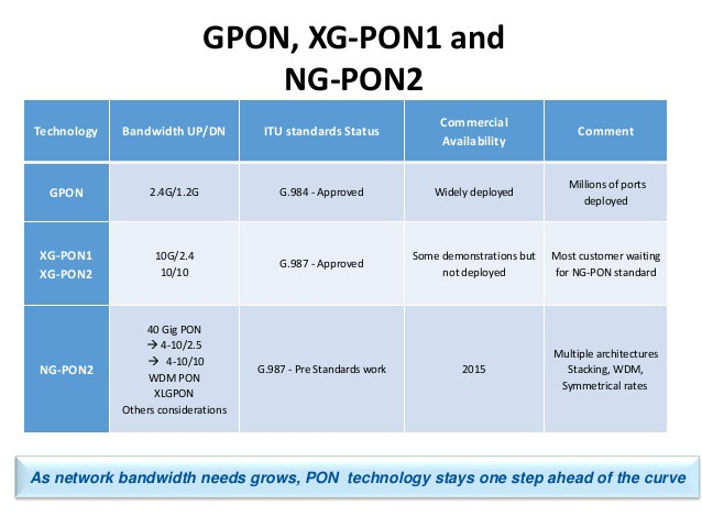 gpon-optical-lan-overview-november-5-2014-8-638